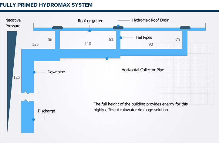 Fully Primed HydroMax System
